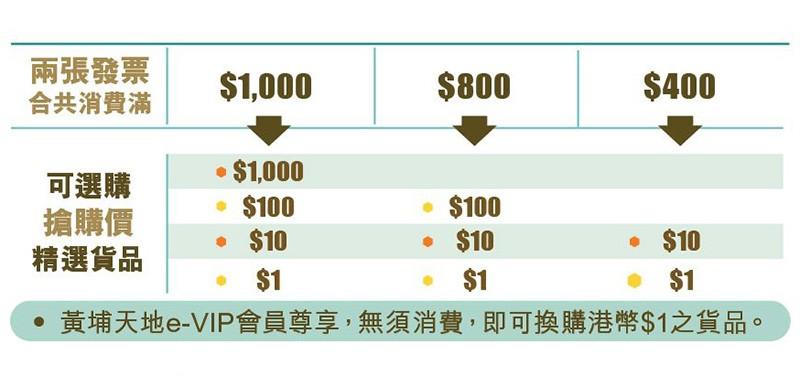 【黃埔家居購物折】$1家品、$100Bruno電熱鍋、$1000搶iPhoneXS!