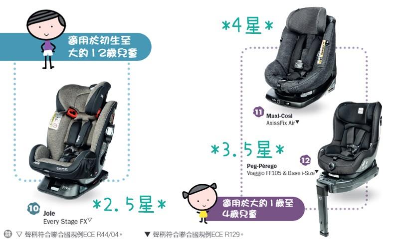 消委會︰4款兒童汽車安全座椅保護能力欠佳 $1900樣本更勝最貴$8800(附總評)
