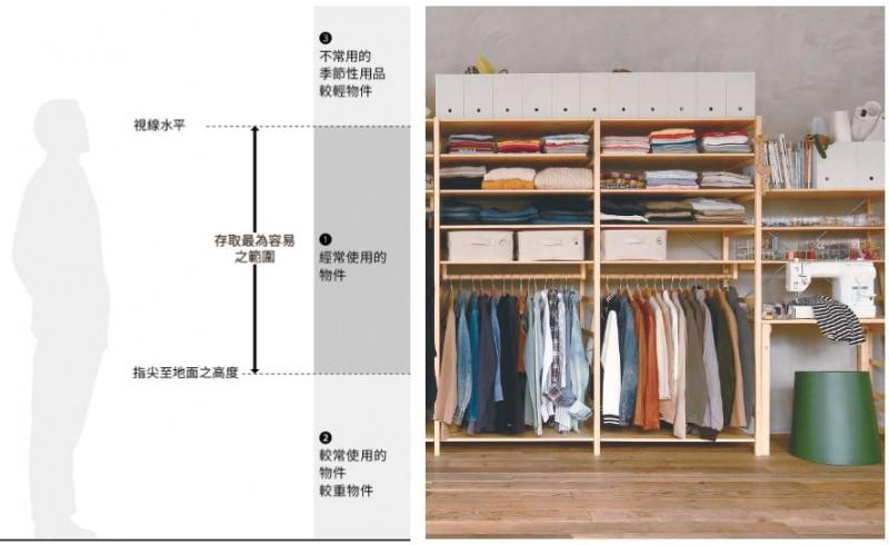【家居佈置】打造無印日式簡約風家居 學習無印收納法(附家具配置示範)