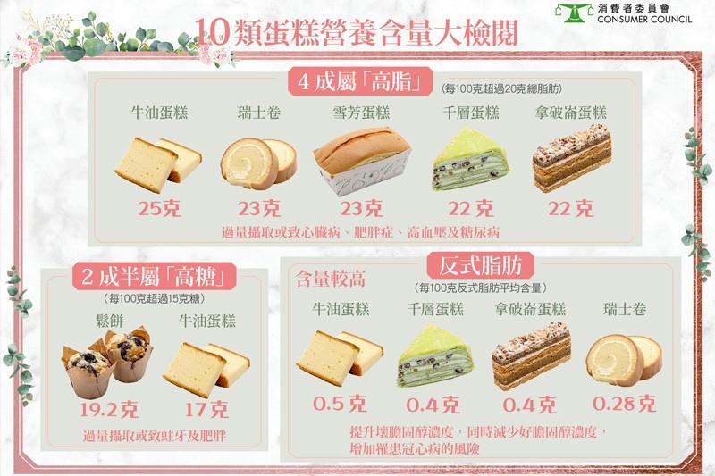 消委會:逾半成蛋糕屬高糖或高脂  「超群」牛油切餅反式脂肪含量最高