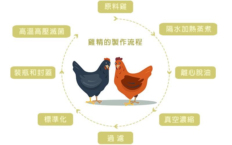【熬雞精推薦】一次認識雞精、滴雞精、熬雞精 功效好處大比拼!