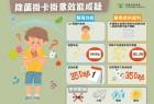 消委會︰除菌掛卡掛章非99.9%殺菌 釋二氧化氯可刺激兒童眼睛和呼吸道